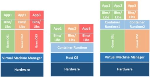What Are Application Containers And How Do I Secure Them